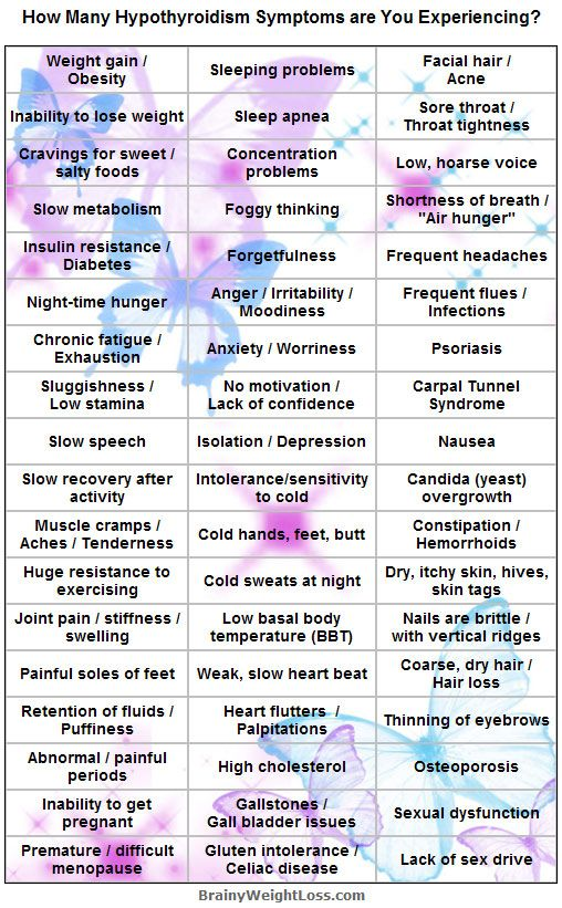 Suspecting an underactive thyroid? Check this list of 50+ low thyroid symptoms to see if you have hypothyroidism - can this be the reason you're not being able to lose weight (among other debilitating symptoms)?