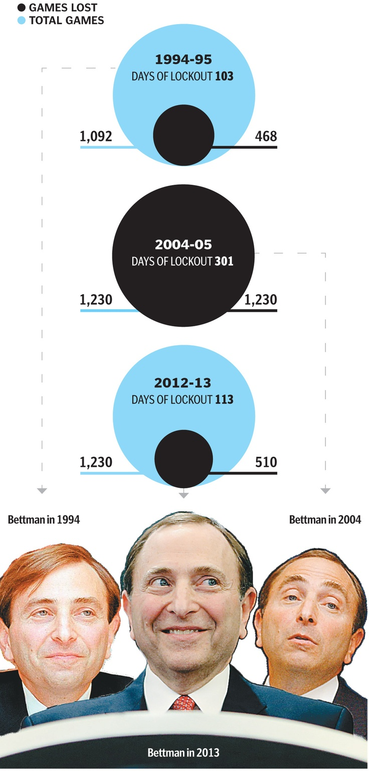 NHL games lost by Gary Bettman