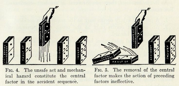 Heinrich's Domino Theory