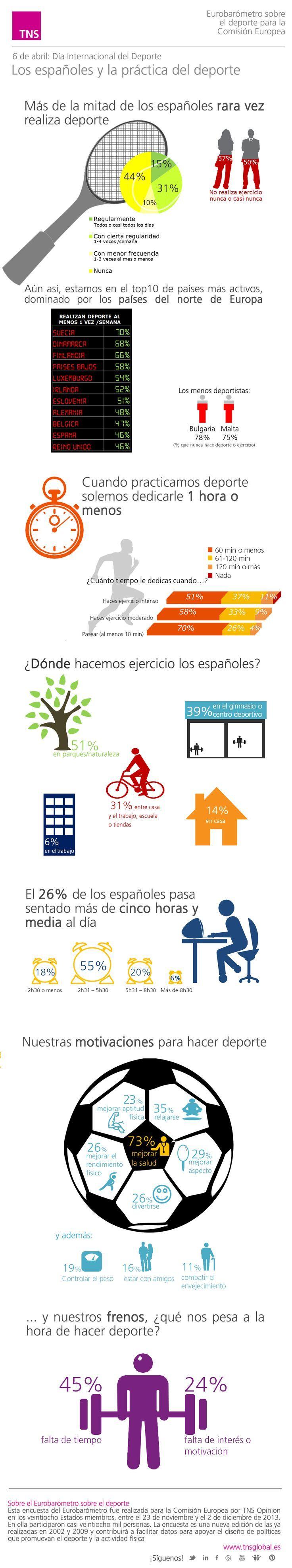 Hola: Una infografía sobre los españoles y la práctica del deporte. Un saludo