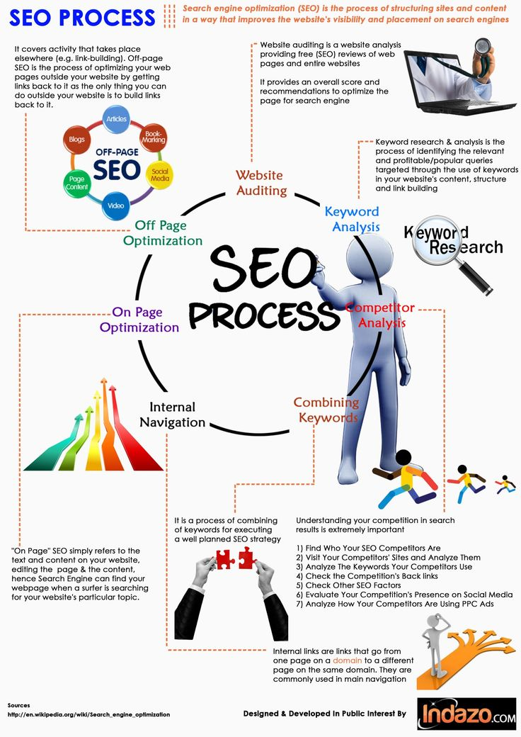 The SEO Process - Via Act-On Software