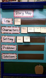 Here is a picture of the anchor chart that I laminated, so I can just add/remove post-it notes each time we use it for a different story.