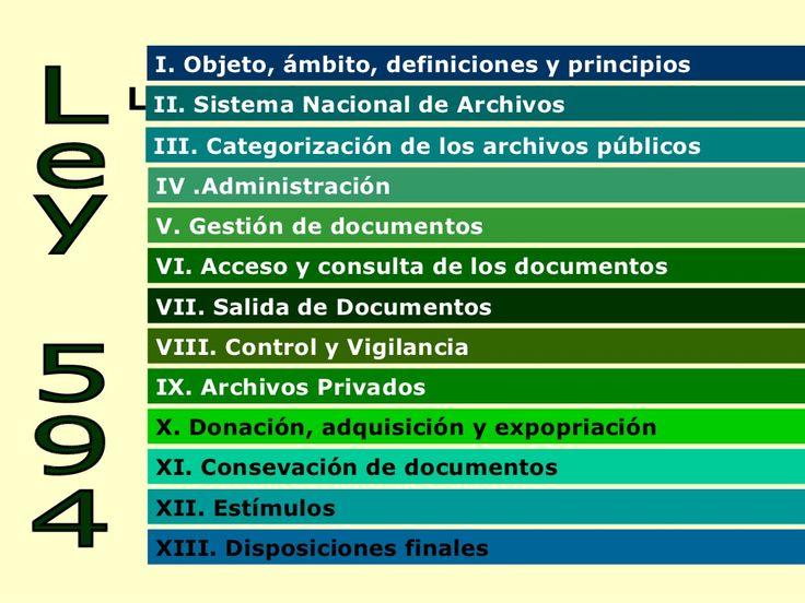 Ley 594 General de archivos de Colombia by Paola Andrea Ramirez via slideshare