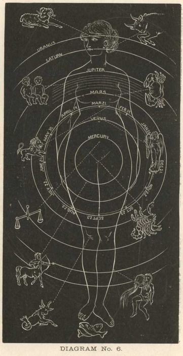pre-transaturnian illustration of the micro/macro understanding of the cosmos.