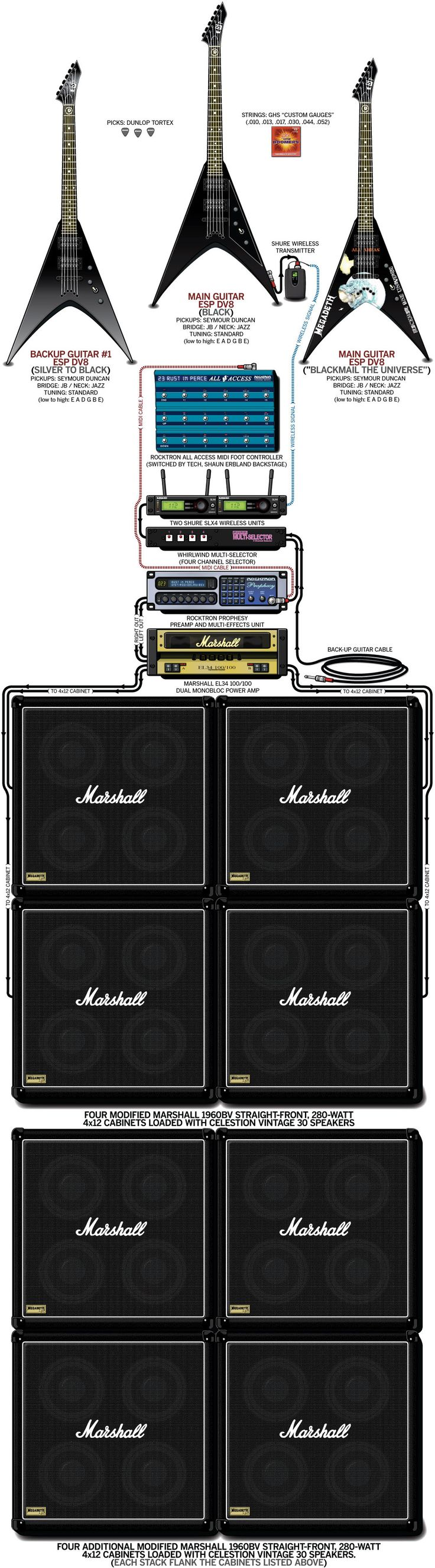 A detailed gear diagram of Dave Mustaine's 2004 Megadeth stage setup that traces the signal flow of the equipment in his guitar rig.