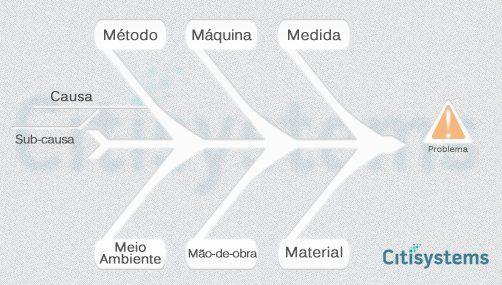 Figura 1 - diagrama de ishikawa, causa e efeito, espinha de peixe ou 6m.