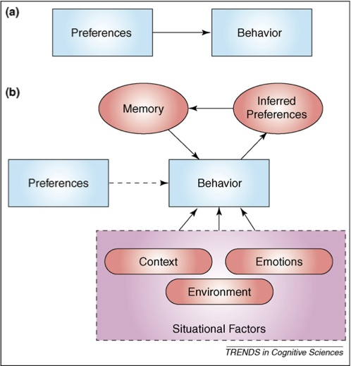 The relationship between preferences and actions. (a) the view from neo-classical economics, in which a calculation of hedonic utility underlies behavior. In this view, preferences cause actions and actions reveal preferences. (b) captures the authors' account, where behavior is driven by hedonic utility AND by situational factors, causing individuals to erroneously infer stable preferences from their actions.Later behavior is also driven in part by biased memories for these inferred…