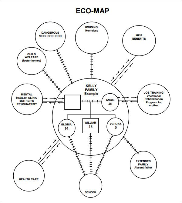 Basic Site Map Example: Ecomap - Google Search