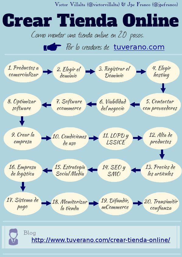 Cómo montar una tienda online en 20 pasos #eShopAndalucia #eCommerce