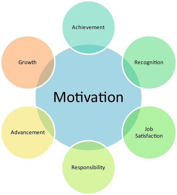 a review of employee motivation theories and their implications for employee retention within organi In their assessment of employee motivation, employers would therefore inquire about what employees are tolerating in their work and home lives ramlall, s 2004 a review of employee motivation theories and their implications for employee retention within organizations: journal of.