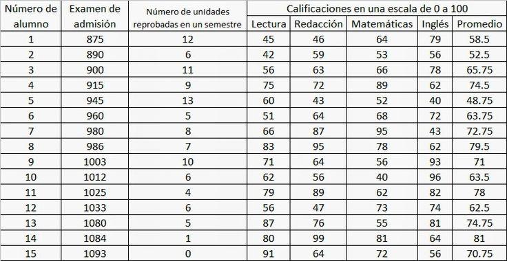 27 best Ciencias 2º Bloque III Un modelo para describir la