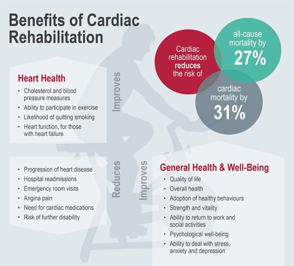 Benefits of #Cardiac_Rehabilitation# http://www.drhamdulay.com/cardiac_rehabilitation.php