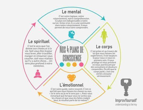 L'estime de soi est impacté par nos 4 plans de conscience