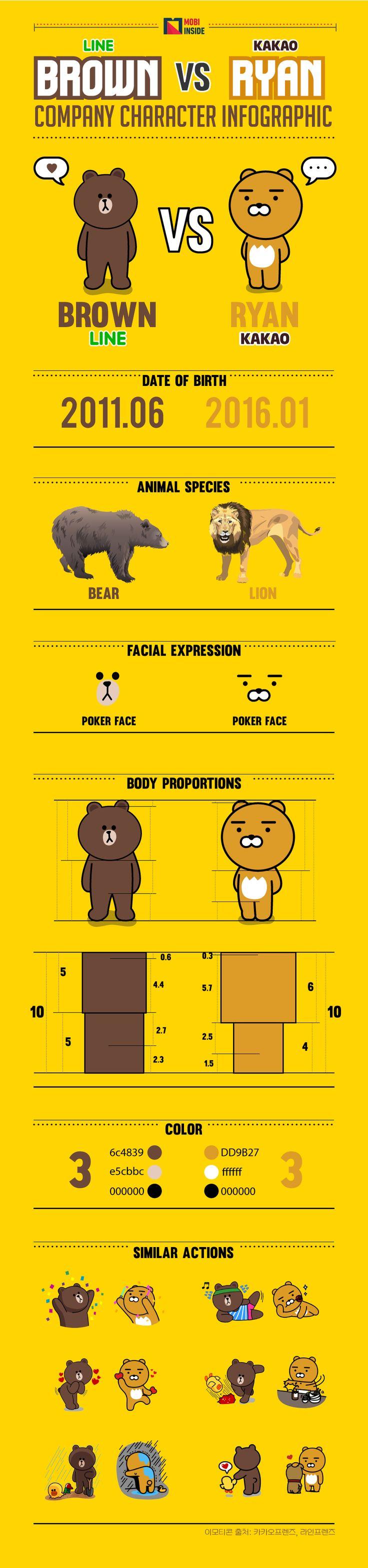 Kakao推出了一個新的表情符號,叫做'RYAN'. 小編首次看到這個RYAN, 就認為是個熊, 而Kakao表示…