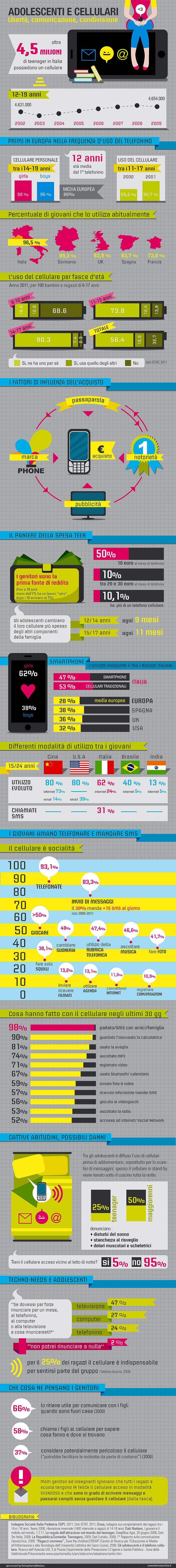 Kleland's infographicr for Esseredonnaonline.it