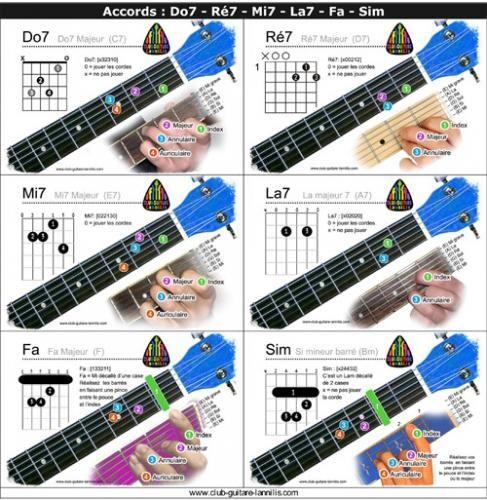 Super Les 25 meilleures idées de la catégorie Accord de base guitare sur  KN58