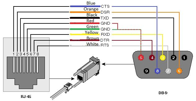 Rs232 To Rj45 Cable Connector Converter Pinout In 2019