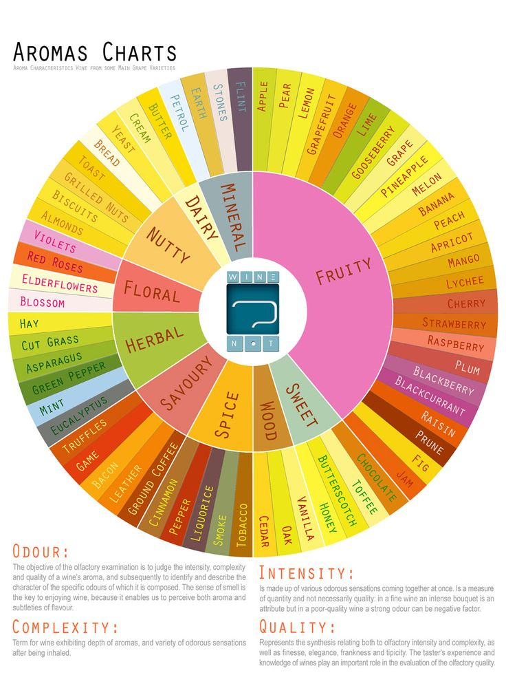 Aromas Wheel for wine. Advantage for me is that it links the aromas with colors