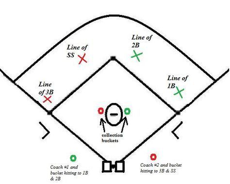 Maximizing Practice For Infielders 2 Fungo Drill With Cardio