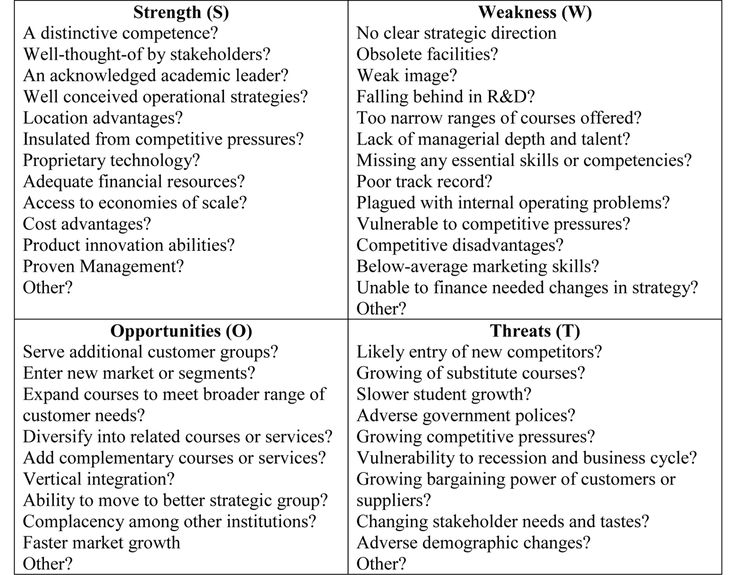 SWOT analysis Academic stuff Pinterest Swot analysis - business swot analysis