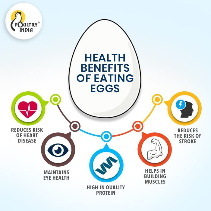 Health Benefits Of Eating Eggs In 2020 Benefits Of Eating Eggs Health Benefits Eating Eggs