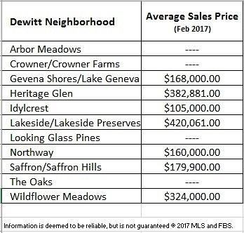 What is the Average Sales Price of a home in Dewitt Public Schools? What about in each Neighborhood? #lansing#puremichigan #igersmichigan #michigan#dewittmichigan #dewittmi#okemos#greaterlansing#lansingmichigan#lansingmi #grandledge#eastlansing#igerslansing#lovelansing #michiganders #Michiganstateuniversity#michigrammers #michiganstate #charlottemi #jacksonmi #igersmidwest #homesforsale #realtor #realestateagent #realty #realestate #remaxdewitt #hiring
