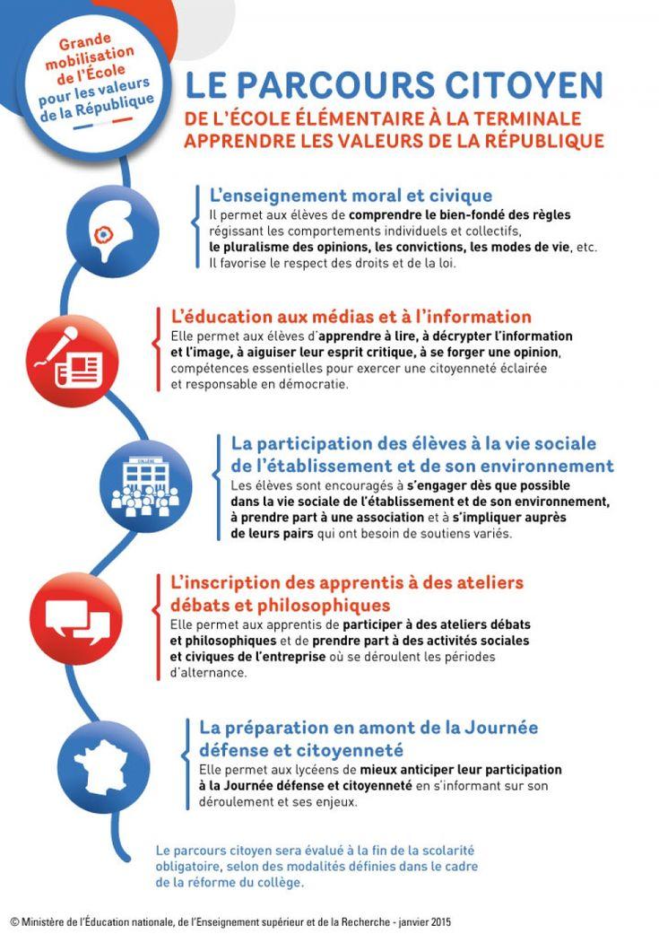 Le Parcours Citoyen -  (c) Ministère de l'Education nationale, de l'enseignement supérieur et de la recherche - 2015