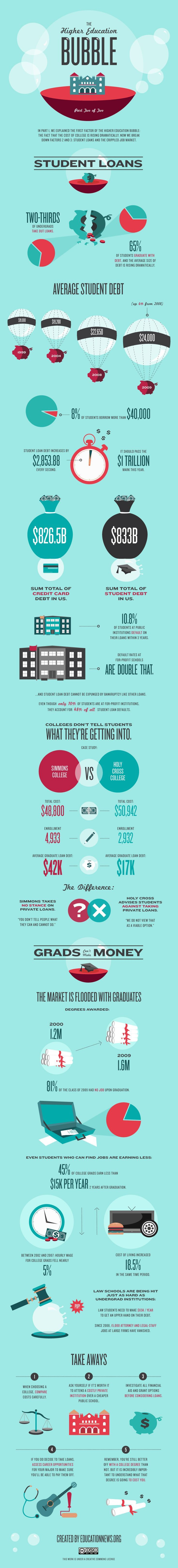 How Is The Higher Education Bubble Driving Up Costs Of College and Student Loans? #highered #infographic Pay off Debt, Student Loan Debt #debt