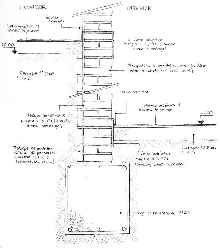 242 best arquitectura construccin images on pinterest civil submuracin muro de 30cm de ladrillos comunes cajones hidrulicos malvernweather Images