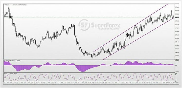 The U.S dollar began once again to strengthen against the euro, which is approaching historically low levels, but this time the USD could not demonstrate the same strength against other currencies, in particular the New Zealand dollar (NZD). The kiwi successfully dealt with the pressure and even strengthened against the dollar. #SuperForex #Forex #Trading #US #USA #Dollar #USD #NZD