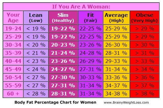 Vitamin Chart for Women | THE BIG BANG! | Fit is the NEW sexy!