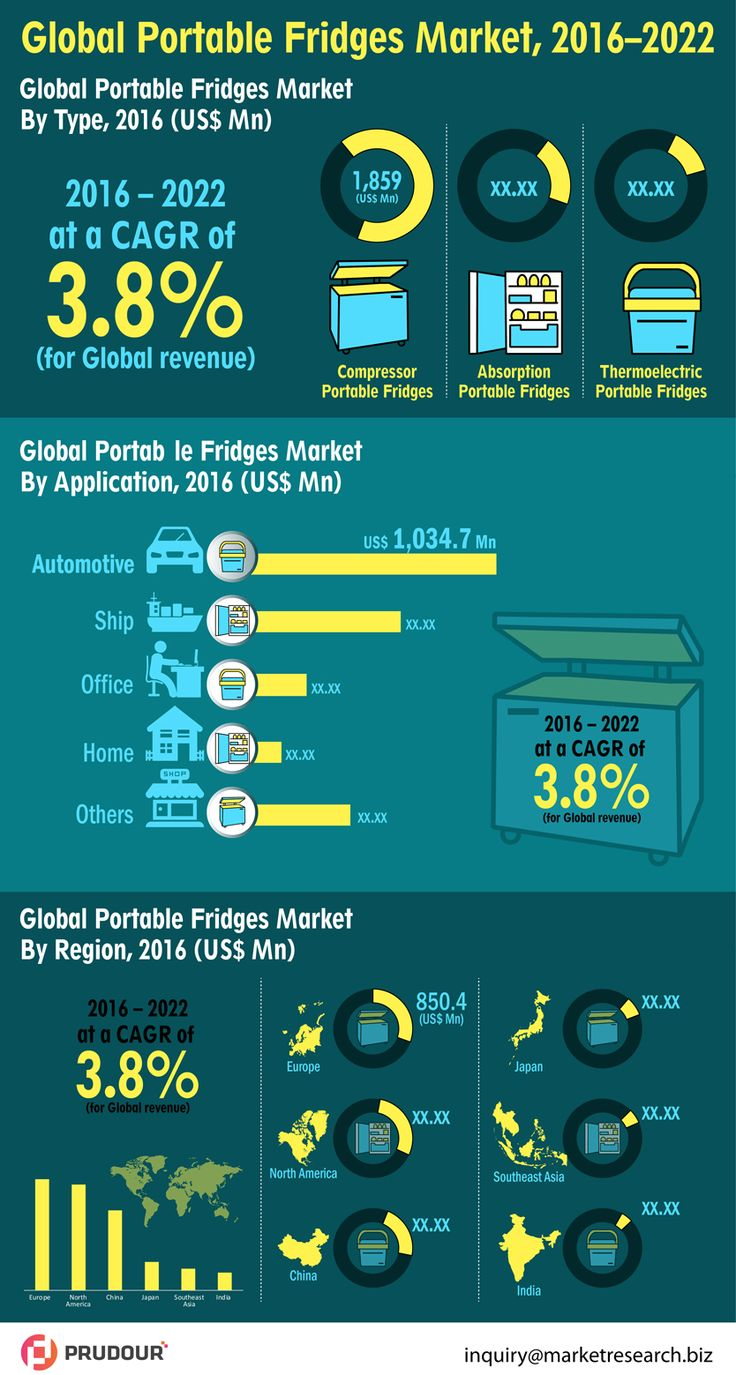The global portable fridges market was valued at US$ 2,792.8 Mn in 2016 and is projected to register a CAGR of 3.8% from 2017 to 2022. The compressor portable fridge segment in the global portable fridges market is estimated to account for major revenue share of 66.7% in 2017 owing to features such as lower battery consumption and lesser noise as compared to other types. #infographics