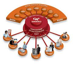 Back Office Solutions offer combination of modern software