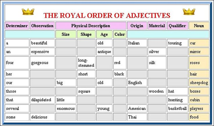 order of adjectives with examples