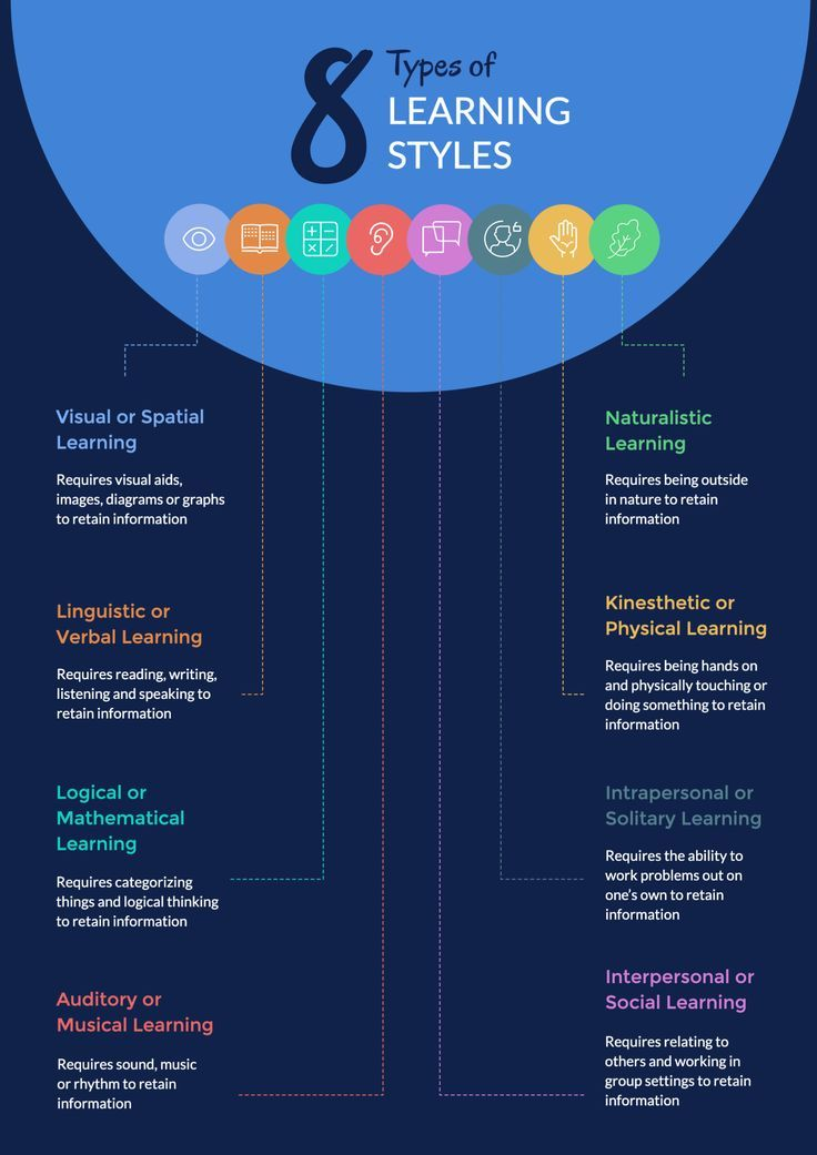 8 Types Of Learning Styles To Know As A Presenter Learning Styles How To Retain Information Learning Habits