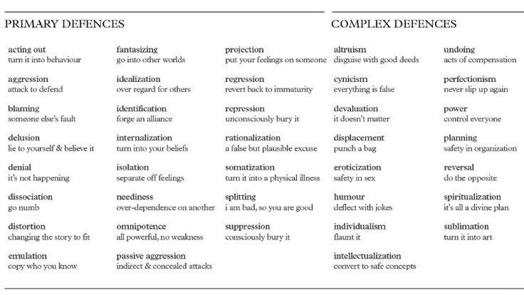 Psychological defense mechanisms & Client Charcteristics/Roles | Social Work Scrapbook