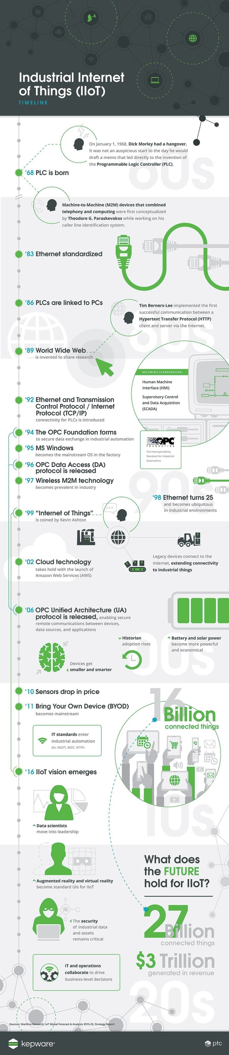 The Industrial IoT #Infographic InternetOfThings