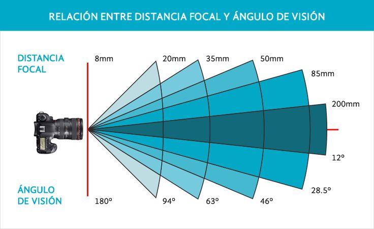 distancia-focal-y-angulo-de-vision