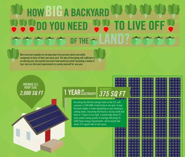 How Much Land Do You Need To Live Off Off Grid Living Living Off The Land Off The Grid