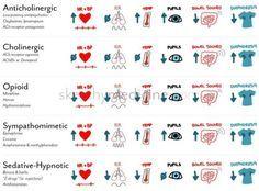Extrapyramidal Symptoms Chart