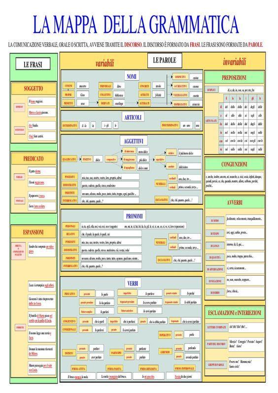 Una mappa concettuale riassuntiva della grammatica italiana. Ideale per insegnanti con alunni stranieri e non.: