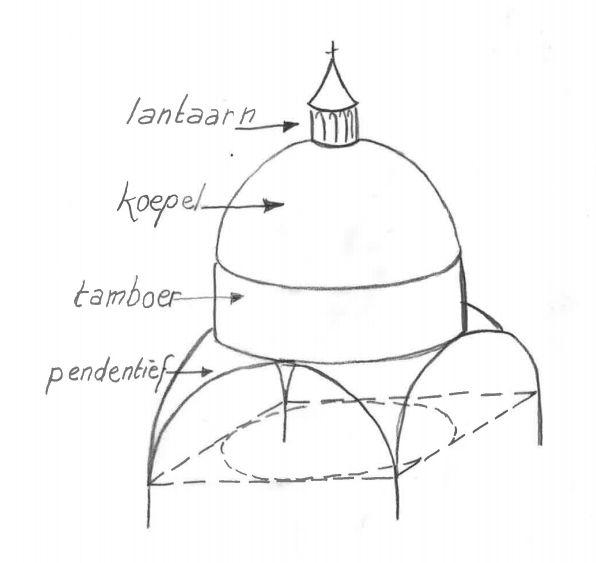 Architectonische elementen uit de klassieke oudheid (Architecturale begrippen)
