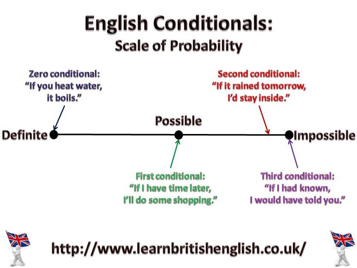 English Conditionals: Scale of Probability