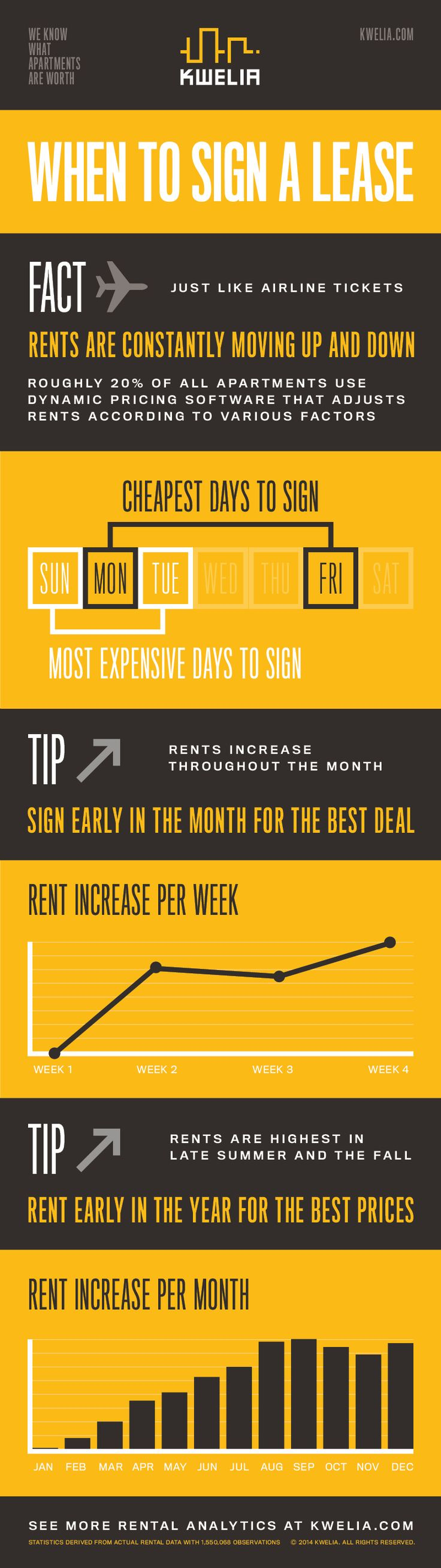 Ever wondered the best times to sign a lease? Save by checking out these useful Tips & Tricks -https://blog.kwelia.com. This is something you'll want to pin for later. #lease #renting #budgeting #rentsmart