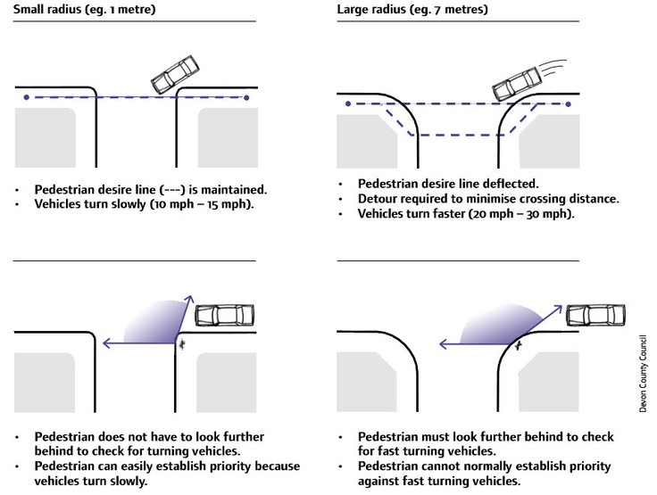 effect of corner radii on pedestrians // Manual for Streets