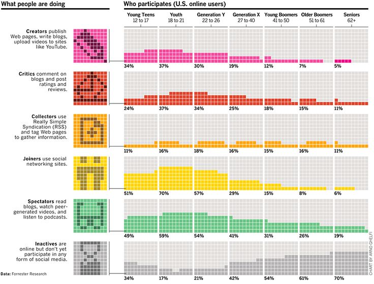 Participation with social media by generation, the other infographics on this site are amazing