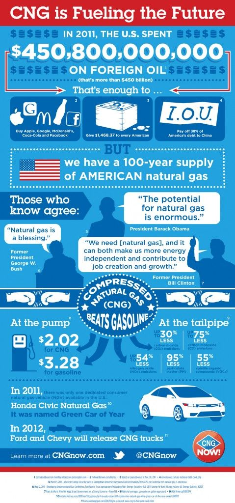 CNG is fueling the future