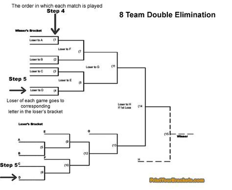 Printyourbrackets has free printable brackets and also explains how to run tournaments