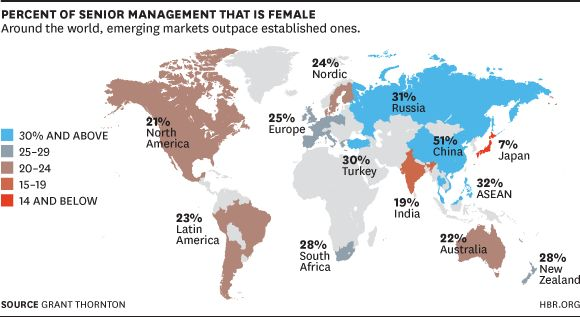 "HBR.org: ""Where the Race for Talent Is Tight, Women Gain Speed"" Percent of Senior Management That Is Female"