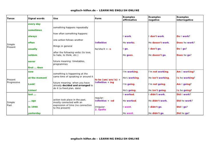 Lampe Tenses Table English Grammar Learning English Foto Tenses Chart Verb Tenses Exercises English Tenses Chart